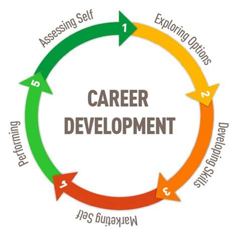 Business career career development global job job manager resume resume